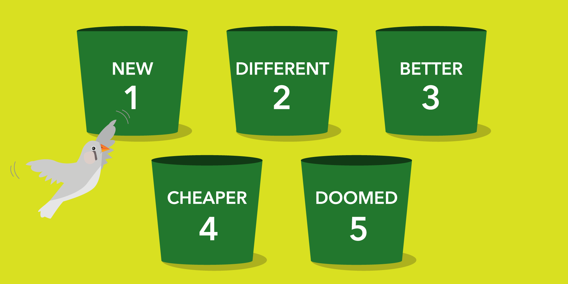 Your brand is in one of five buckets